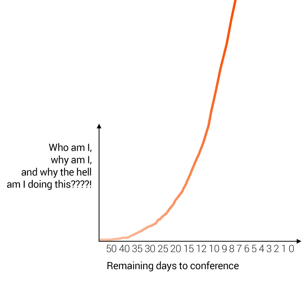 "graphic illustrating the increase of ""why am i doing this?!"" over time before a conference"